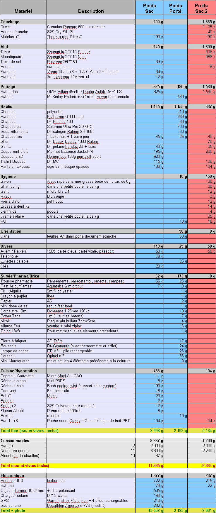 Liste pour les 12 jours de la GTAM